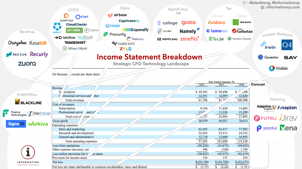 Income Statement & Financial Software Startups