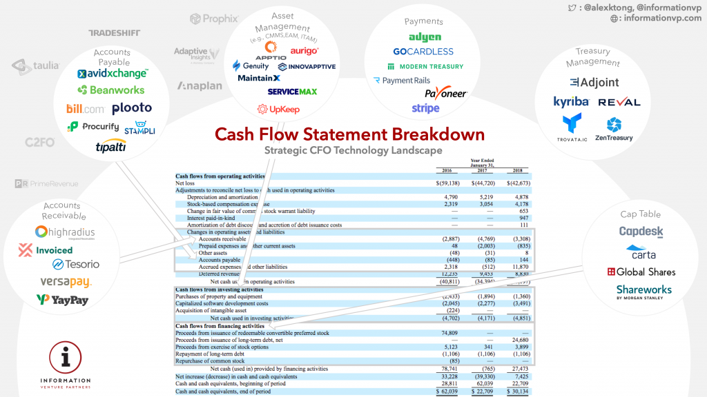 Cash Flow Statement and Financial Software Startups